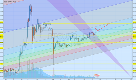 BTCUSD: Next target is about $680