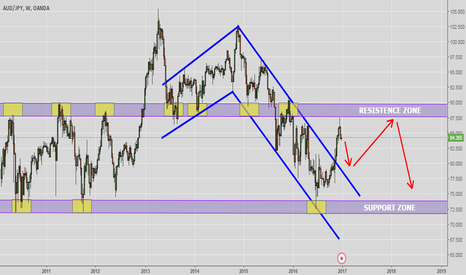 AUDJPY: AUDJPY - THE BIG PICTURE!