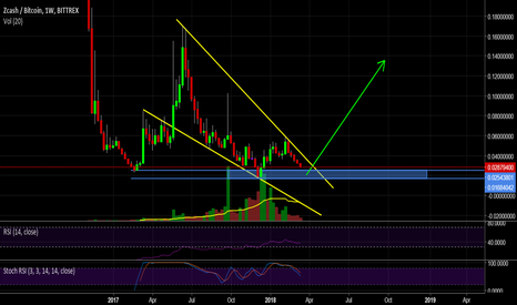 ZECBTC: Moonshot Imminent: ZEC Building Massive Falling Wedge