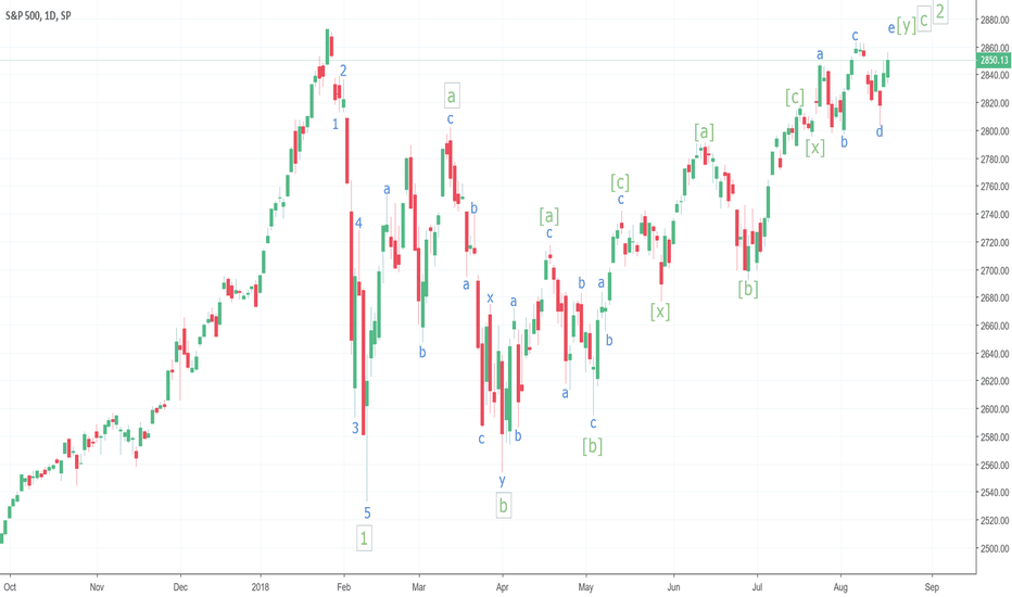 SPX: S&P 500 Elliott Wave of 2nd Wave correction