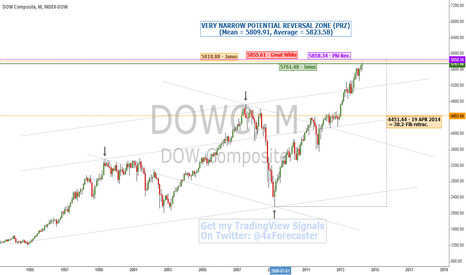 DJA: Technical Analysis: Coming To A Narrow PRZ | $DOW #DOW