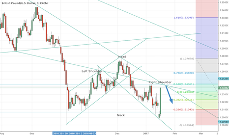 GBPUSD: GbpUsd sell Head And Shoulder