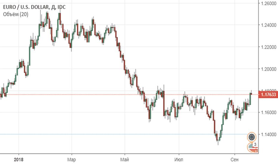 EURUSD: Трамп напугал рынок нефти?!