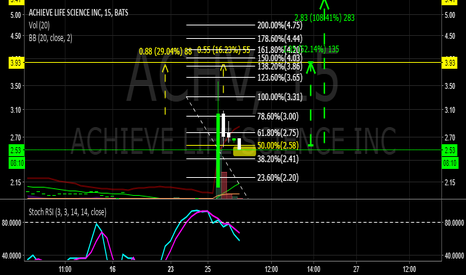 ACHV: $ACHV NICE ENTRY RANGE WITH HUGE RETURNS