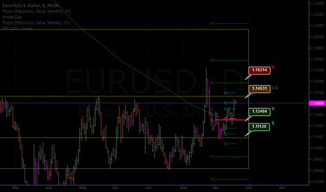 EURUSD: closing short PO @1.14531 with few pips to go, damn!
