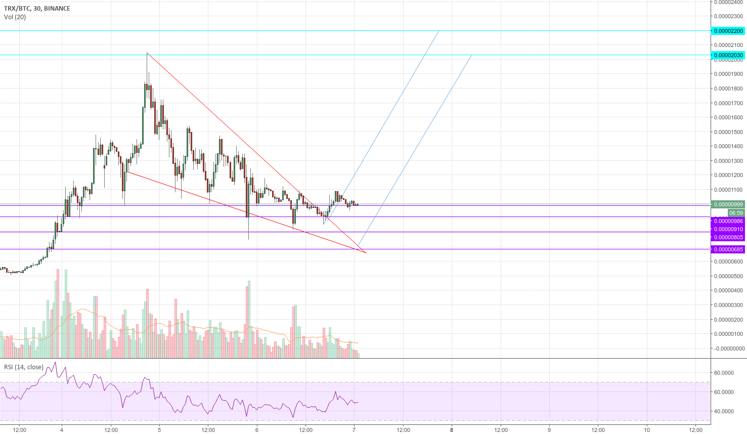 Tronix (TRON/TRX) Descending Wedge - Updated Chart