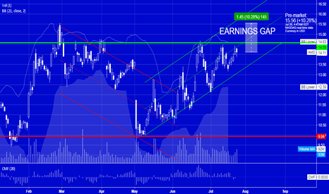 AMD: AMD Earnings GAP #traded