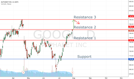 GOOGL: GOOGL Looking To Climb