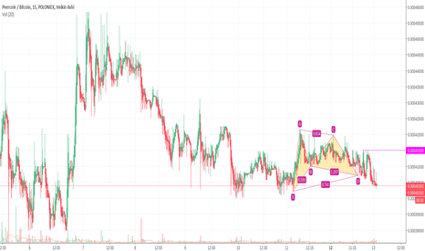 PPCBTC: Gartley Buy PPCBTC PeerCoin