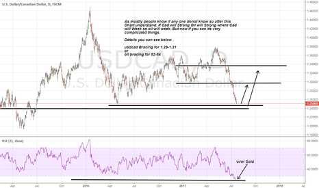 USDCAD: usdcad something going to happen big Be Alert 1.28-1.30 on way