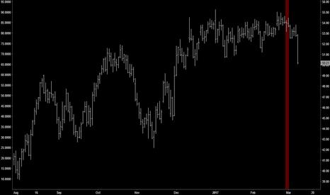 CL1!: VOLATILITY | Crude Model Signals Big Move