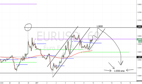 EURUSD: One more push higher the it's SHORTY time!