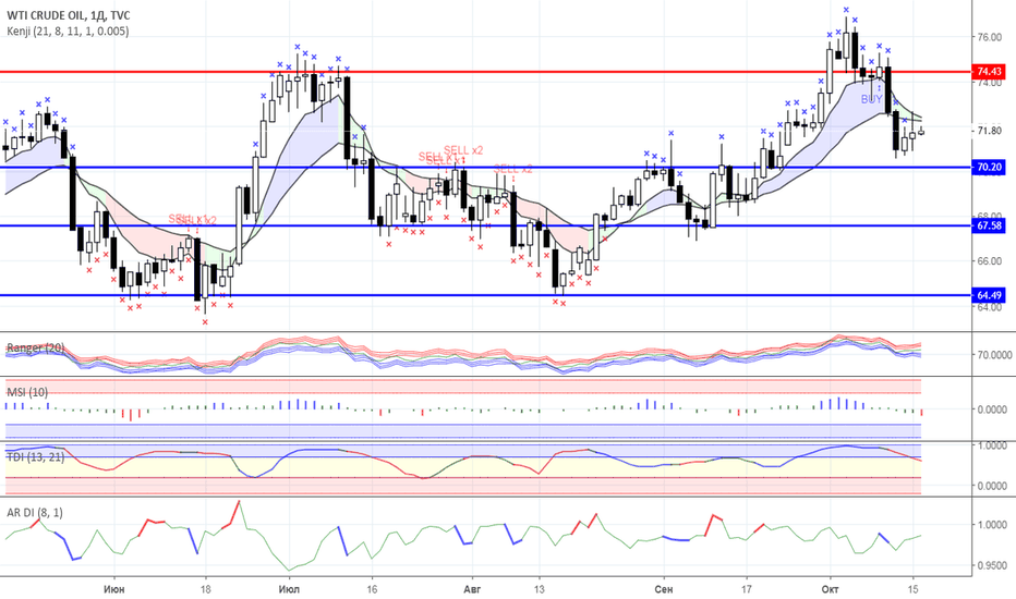 USOIL: Диапазонная торговля: Нефть и Золото на 16.10.2018 года