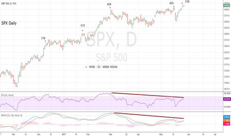 SPX: US Stock Market Momentum Deteriorates