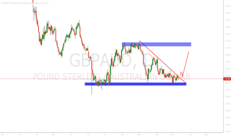 GBPAUD: gbpaud waiting for buy