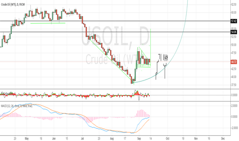USOIL: THIS IS Important