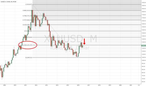 XAUUSD: Bearish Monthly Gold Close