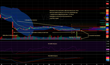 VRX: $VRX - Daily Chart & Analysis w/ Targets