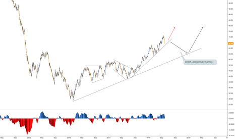 USOIL: US OIL ANALYSIS - DAILY CHART
