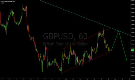 GBPUSD: gbpusd up then down!down!