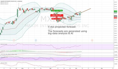 MXIM: Algorithmic short-term forecast for 10:th Oct
