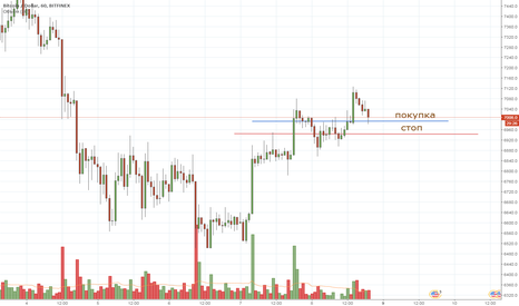 BTCUSD: BTC intraday 08/04/2018 long