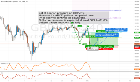 GBPJPY: ABCD Pattern Completion