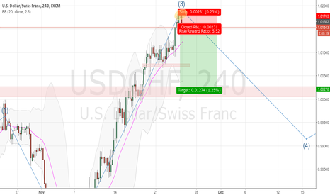 USDCHF: USDCHF - waiting the switzerlands...