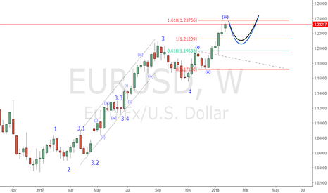 EURUSD: EUR possible count