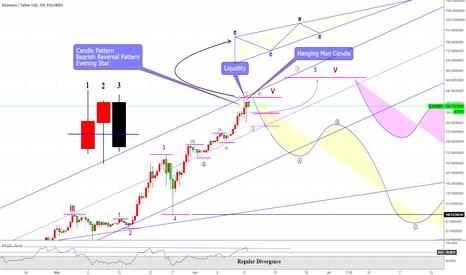 ETHUSDT: Ethereum/ ETHUSDT  Candle pattern & Liquidity