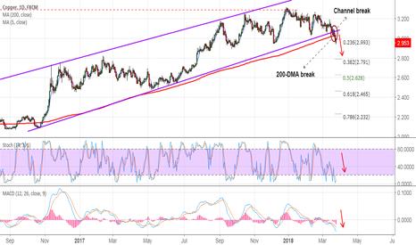 COPPER: Copper breaks channel base and slips below 200-DMA, stay short