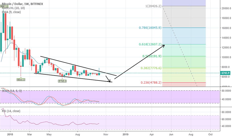 BTCUSD: BTC USD FINAL DIP Prepare your money