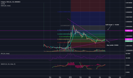 ENGBTC: Strong buy on ENG