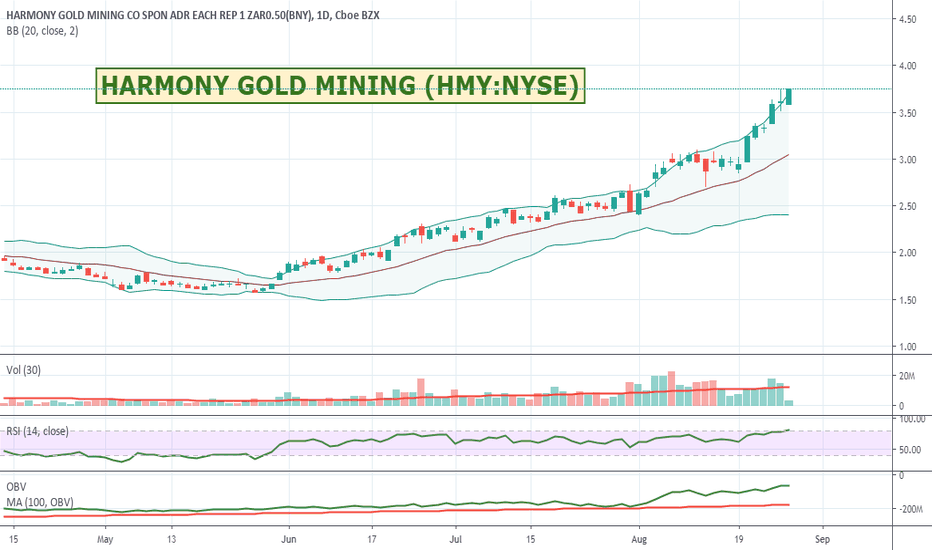 HMY Stock Price and Chart — NYSE:HMY — TradingView