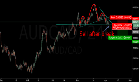 AUDCAD: AUDCAD For sell