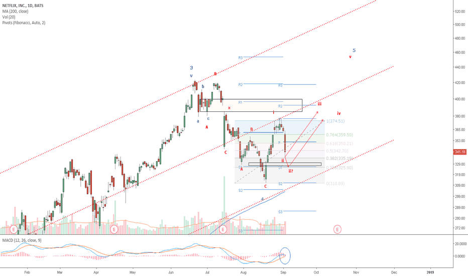 NFLX: NFLX: Wave (ii) in progress. Could fill lower gap with Fib 76.4