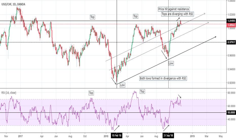 USDCHF: USD/CHF: quick comparison with EUR/USD