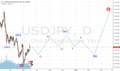 USDJPY: correction