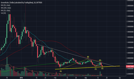 GRSUSD: GRS/USD likely to move up.