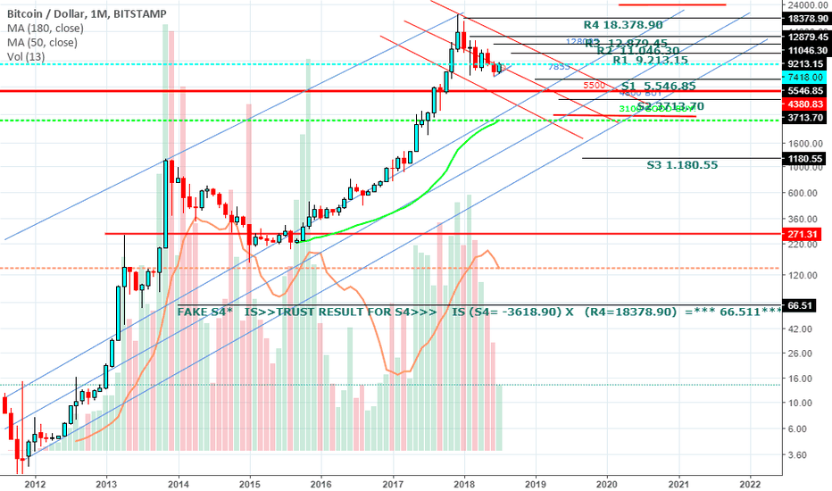 BTCUSD: Camarillas pivots  from start to last day montly candles BTC USD