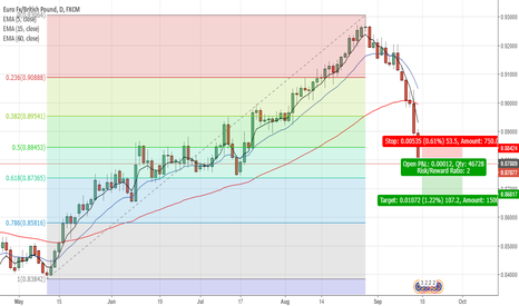EURGBP: (D) EUR/GBP - Short: Support & Resistance + Policy Uncertainty