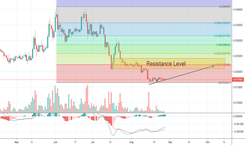TRXUSD Charts and Quotes — TradingView