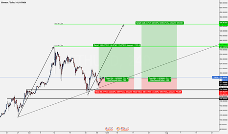 ETHUSD: ETHEREUM Support found @ 250/coin