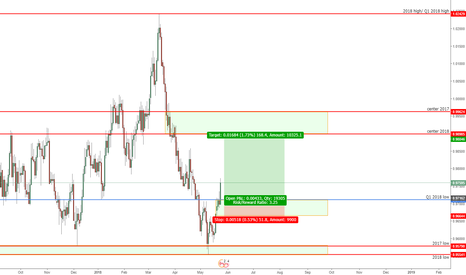 AUDCAD: AUDCAD buying opportunity