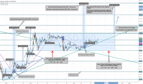 BTCUSD: Breakouts after Sideways ranges