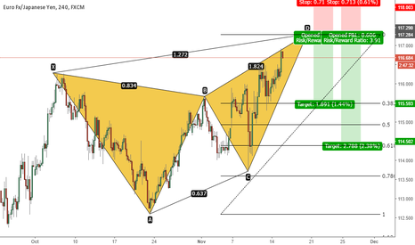 EURJPY: EURJPY - Bearish Butterfly Formation