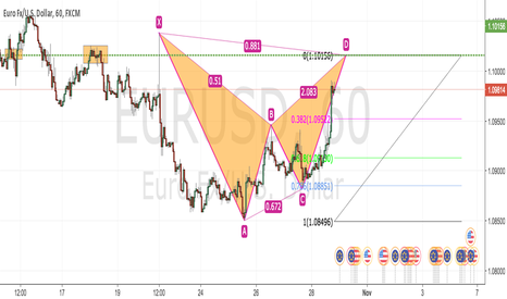 EURUSD: EUR/USD 1hr Bat Pattern
