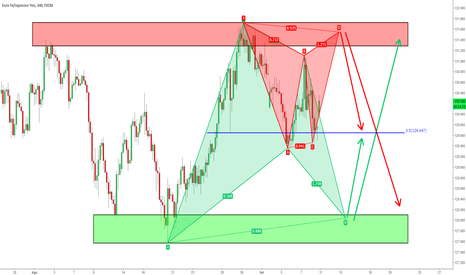 EURJPY: EUR/JPY - Doppio (Potenziale) Pattern Armonico in Trading Range