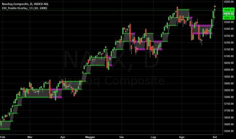 NASX: NASDAQ  -  Superata ogni resistenza