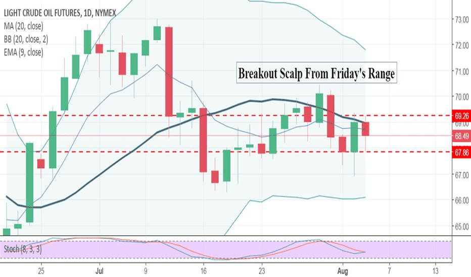 CLU2018: September WTI Crude Oil Futures: Breakout Scalp